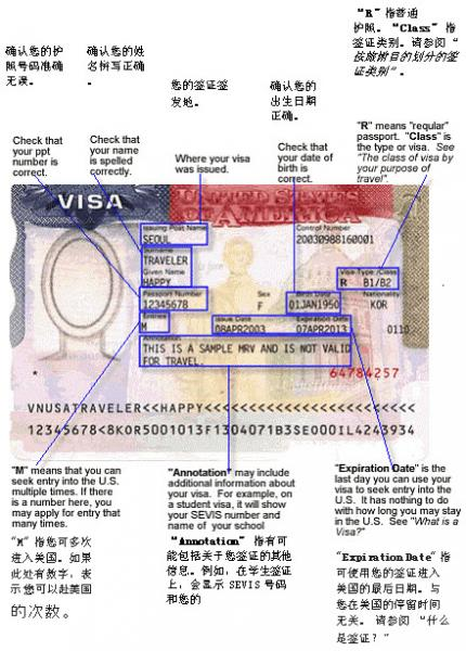 Image of VISA that uses arrow to describe its different parts
